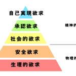マズローの欲求段階説から承認欲求を分析・解説